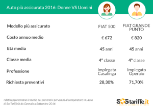tabella-differenze-di-costo-rc-auto-donne-uomini-2016_sostariffe-it