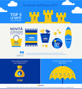 Edreams_Summer_Trends_2017_infographic_it