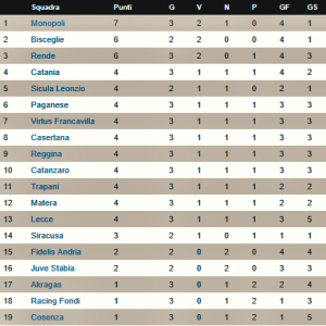 Classifica girone c