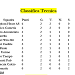 CLASSIFICA TECNICA MSP MESSINA