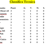 classifica tecnica msp italia